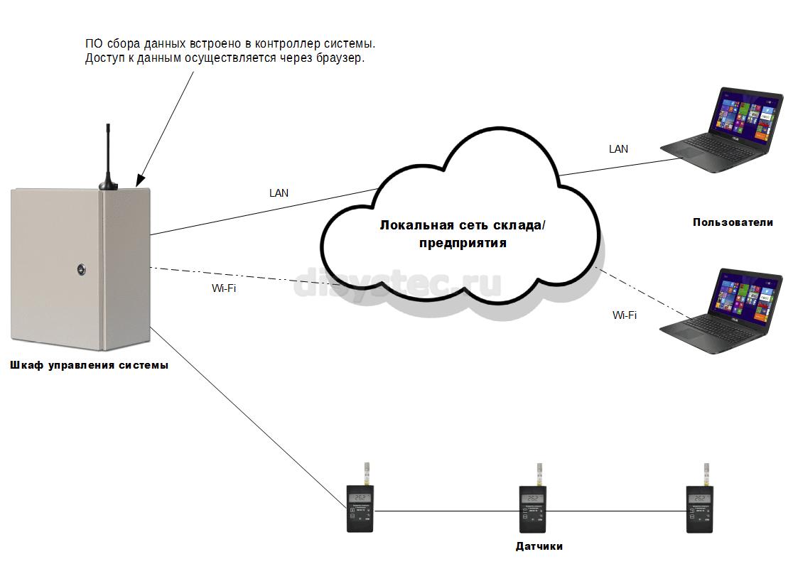 Программное обеспечение встроено в контроллер
