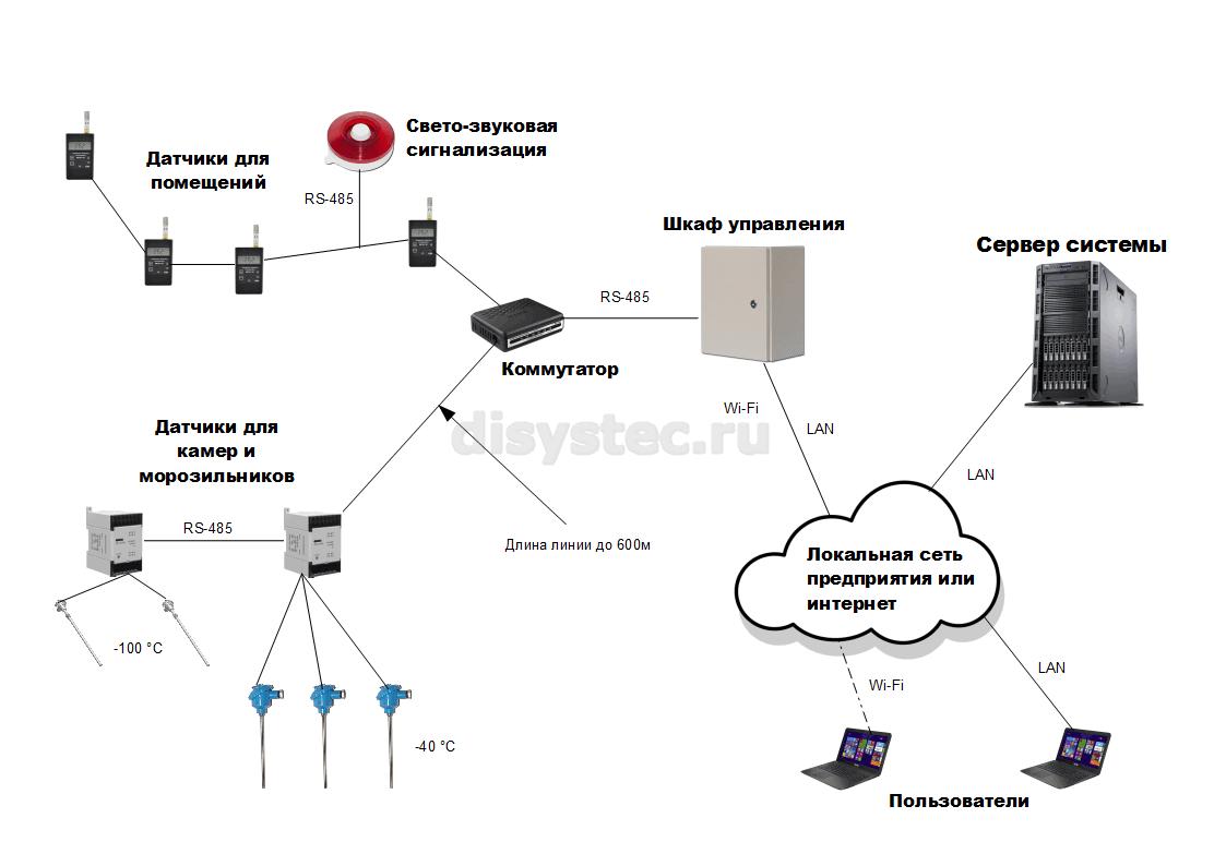 Схема проводной системы мониторинга для лаборатории