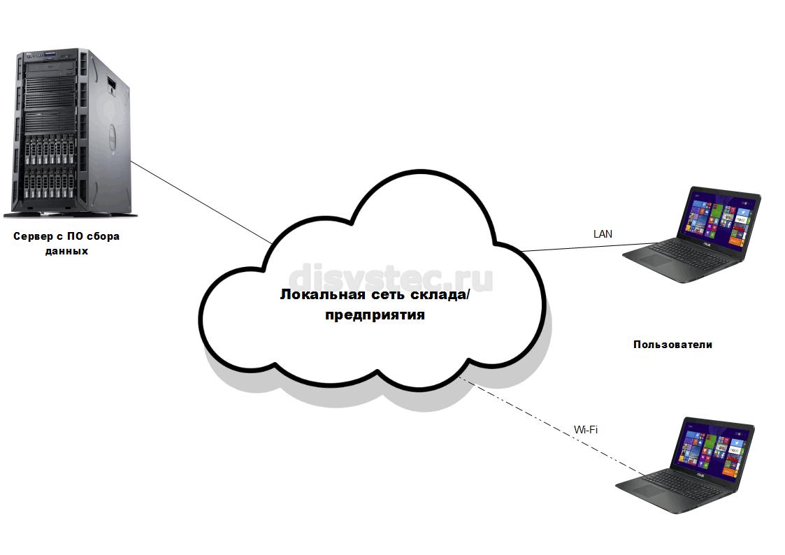 Программное обеспечение RapidSCADA в локальной сети
