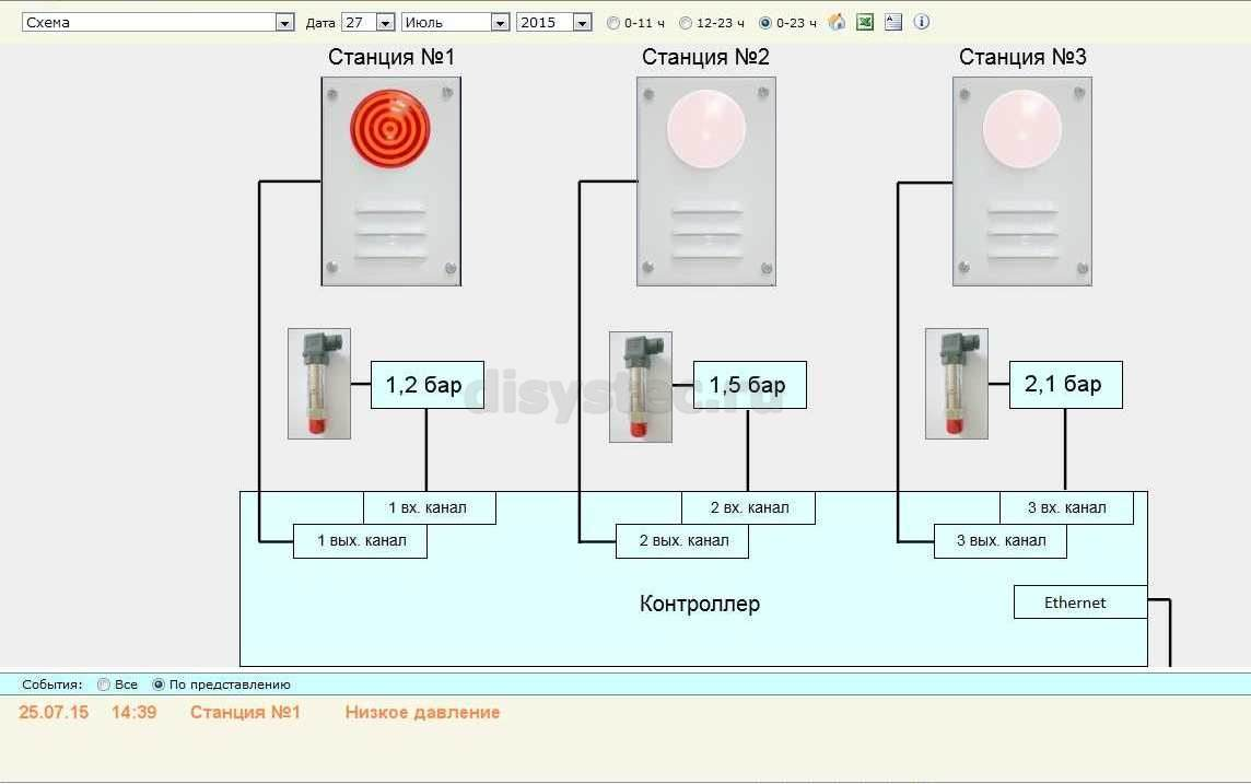 Мониторинг газовых баллонов