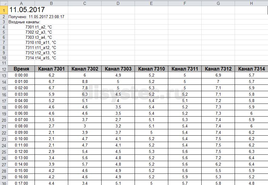 Экспорт данных в Excel для анализа