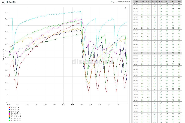 Графики за период с минутными срезами