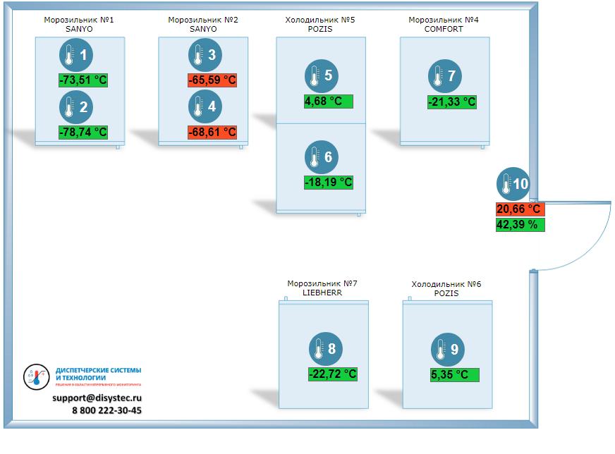Визуализация процесса хранения в программном обеспечении
