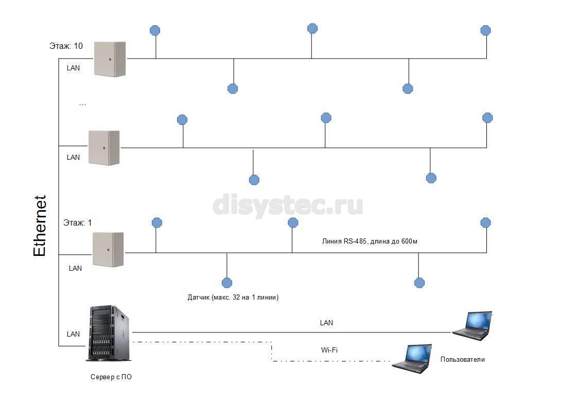 Схема системы мониторинга микроклимата в многоэтажном здании